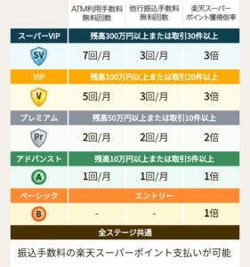 楽天銀行のハッピープログラム(手数料無料回数)