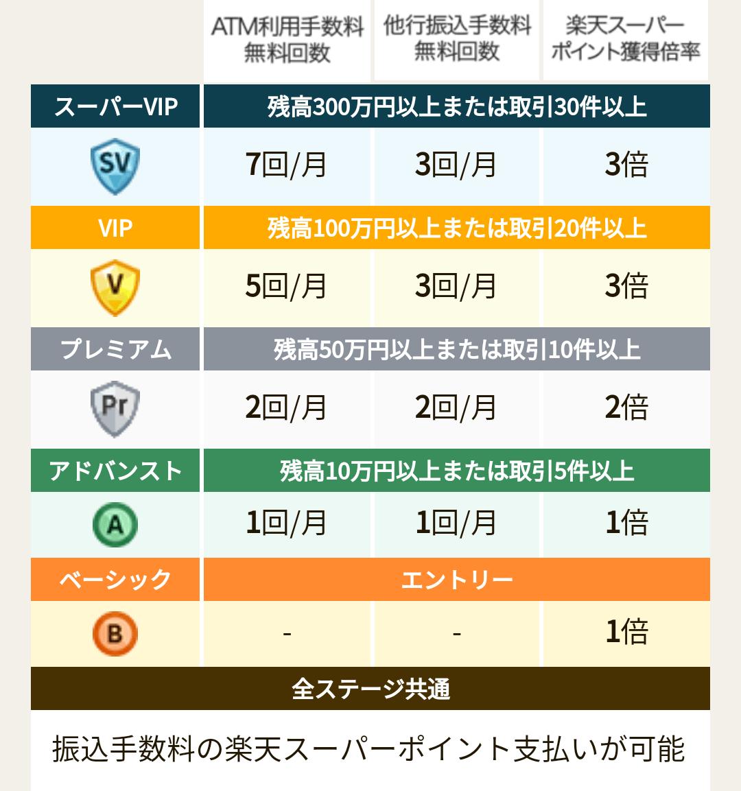 楽天銀行の手数料無料回数一覧表