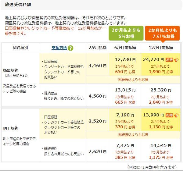 NHKの支払いコースでの金額差一覧表
