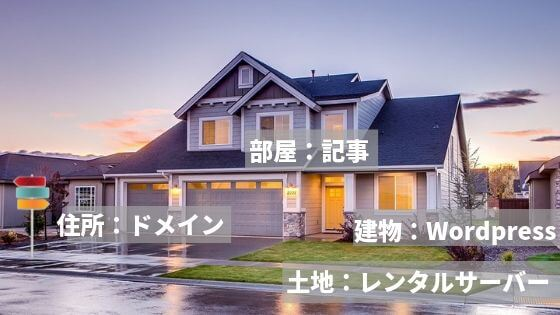 ブログを一軒家に例えた説明図