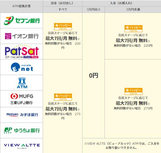 2019年10月楽天銀行ATM入出金手数料一覧