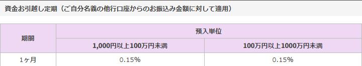 2019年10月楽天銀行の資産お引越し定期の金利