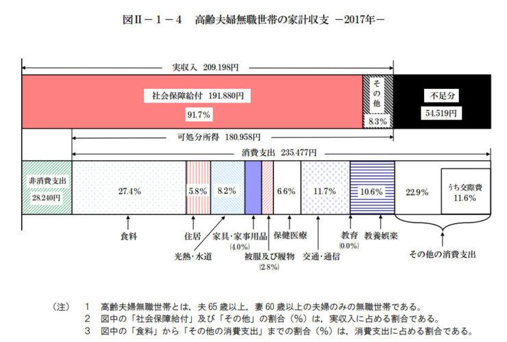 老後2000万円不足問題【総務省「家計調査」(2017年)】