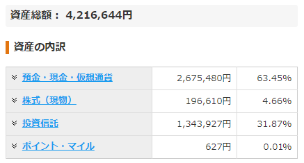 月収20万円台の夫婦が3年で資産400万円突破(内訳)