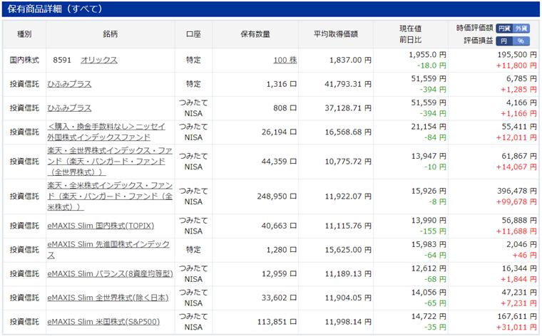 楽天証券で保持している個別株式と投資信託の評価額