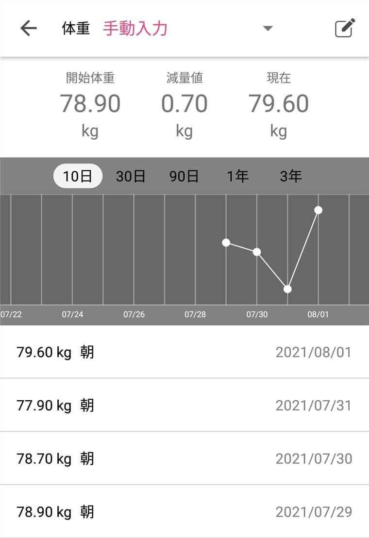 FiNCに記録した30歳男の体重変化