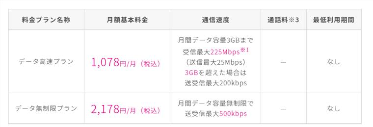 UQモバイルのデータ通信契約料金詳細